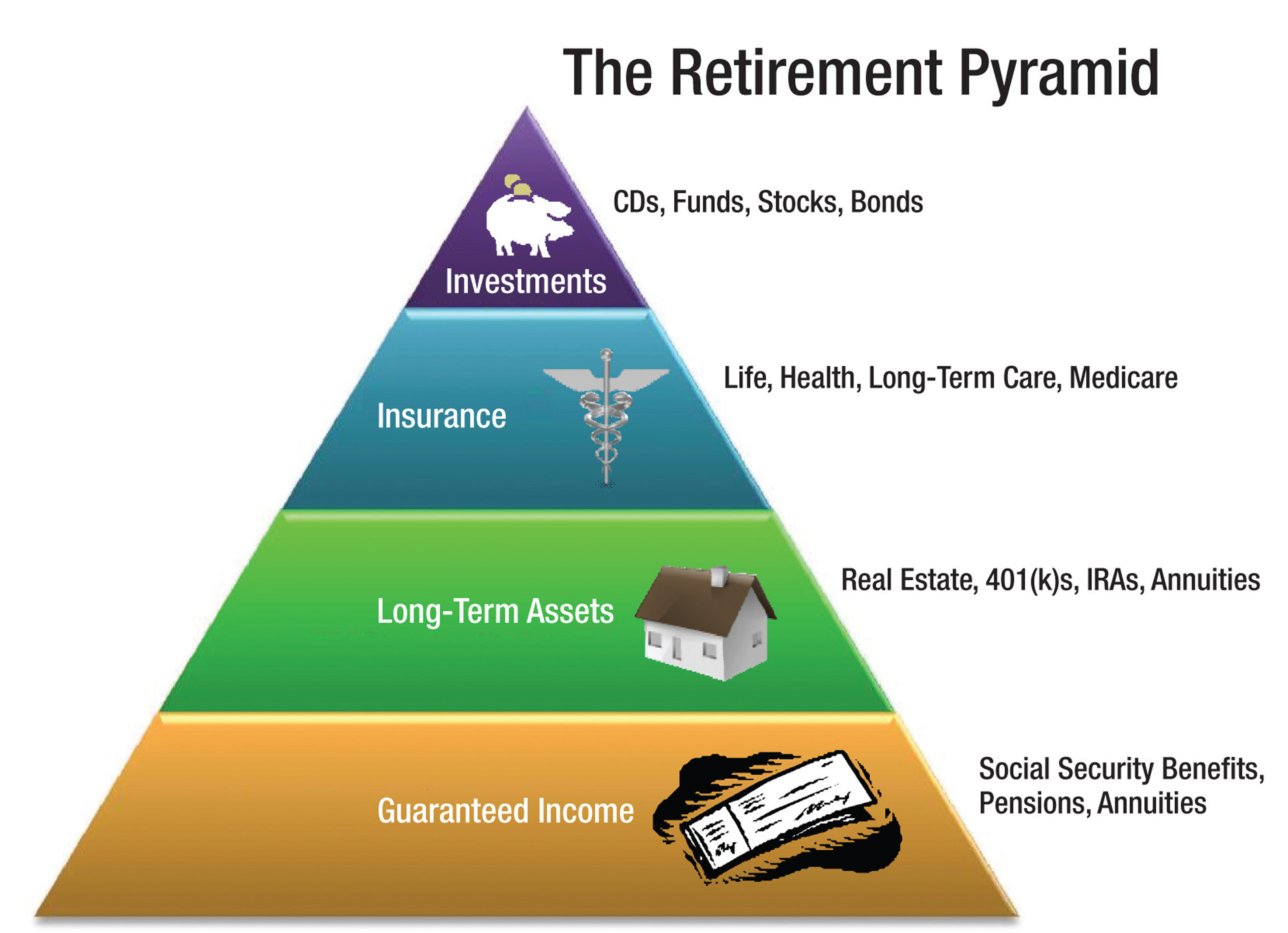 The Retirement Pyramid