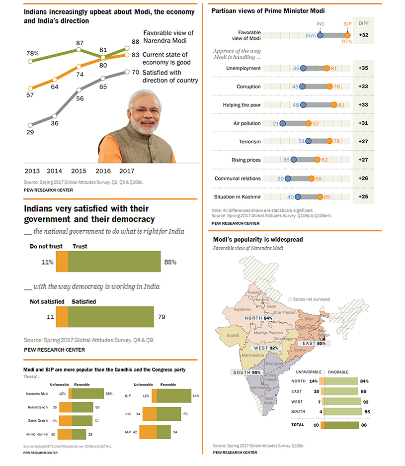 Modi Approval Rating