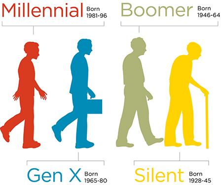 Millennial versus older generations