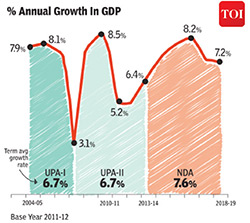 Annual Growth in GDP in India