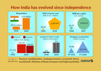 India Evolved since Independence